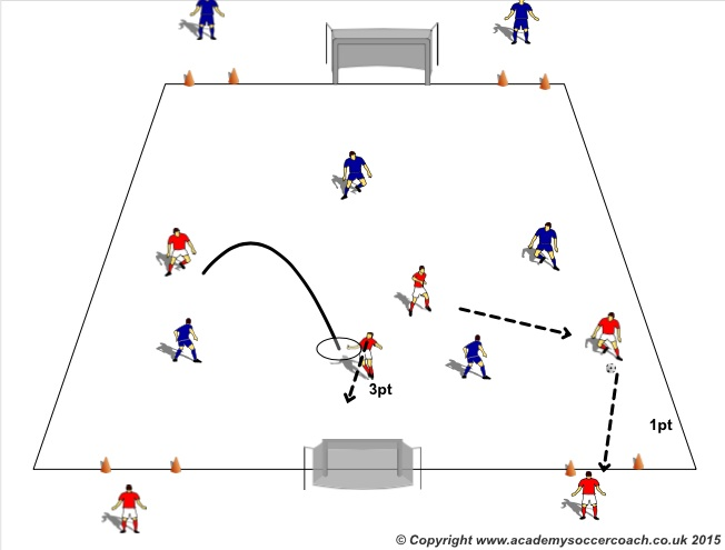 Youth Soccer Small Sided Game - Passing, Possession and Finishing