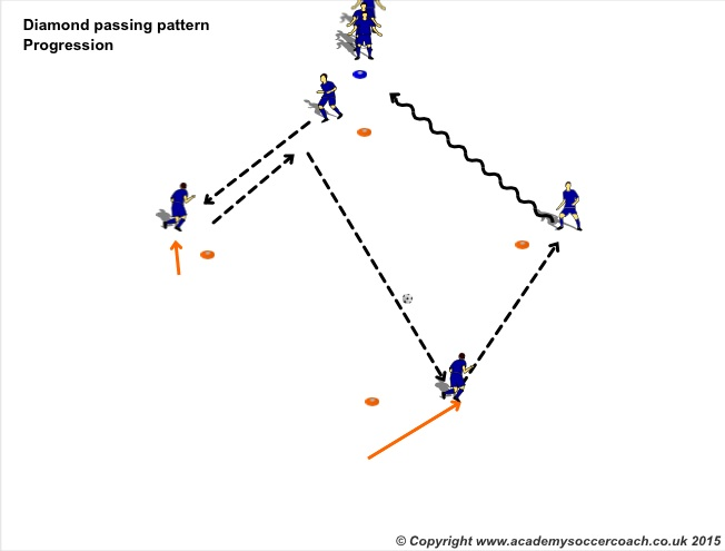 Diamond Passing Progression