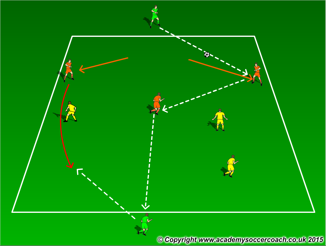 Directional Possession 3v3+2