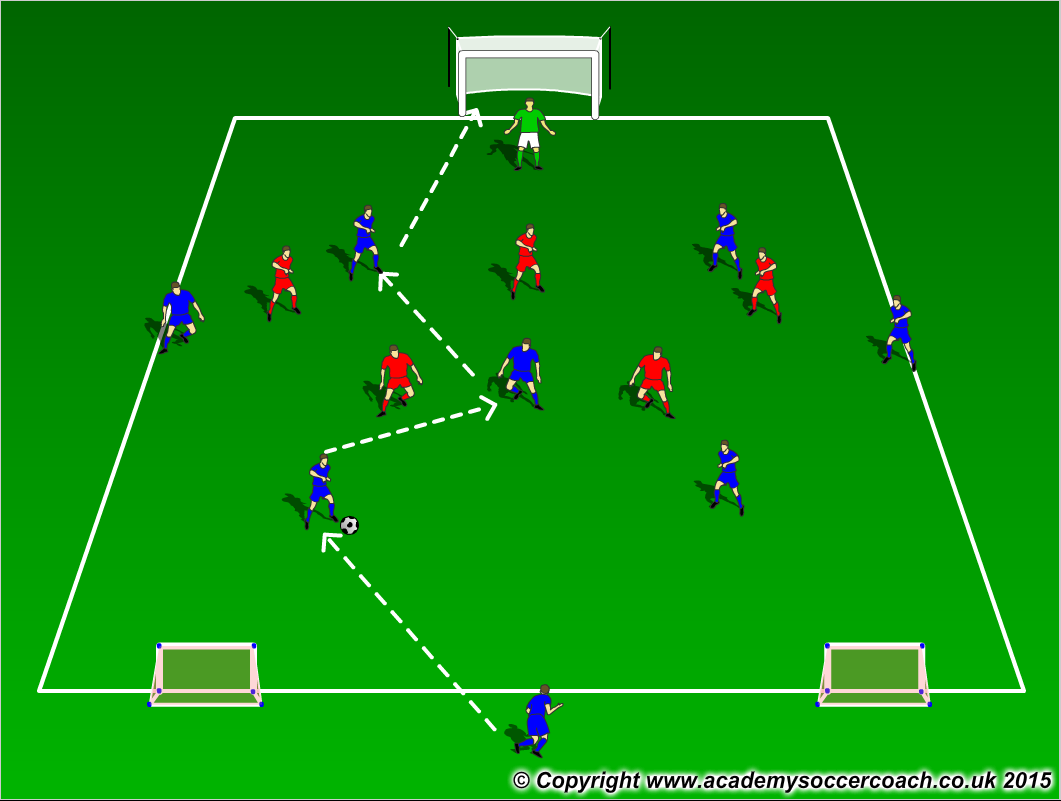 Playing out from the back Small Sided Game