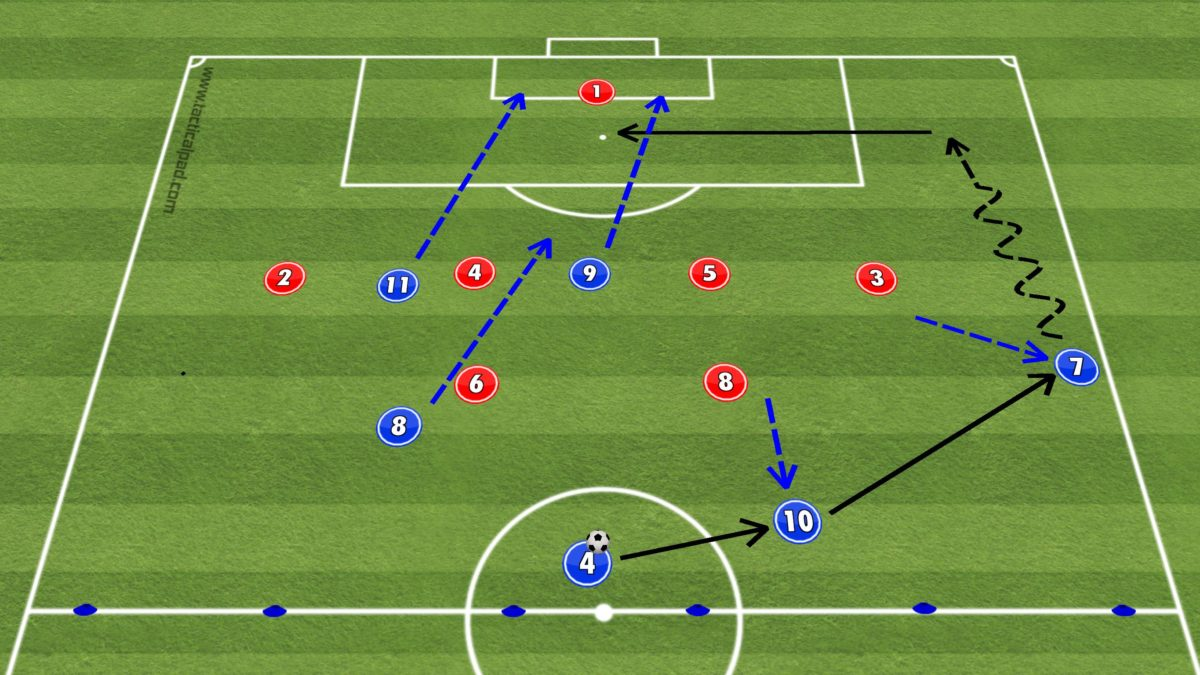 UEFA B Licence Functional Practice - Attack in Wide Areas