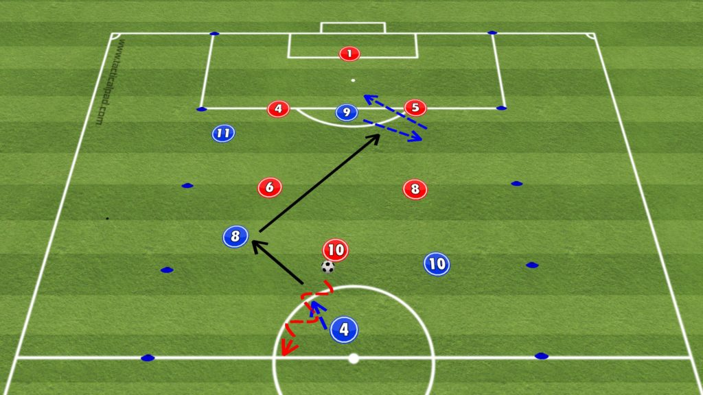 UEFA B Licence Center Forward Movement Functional Practice