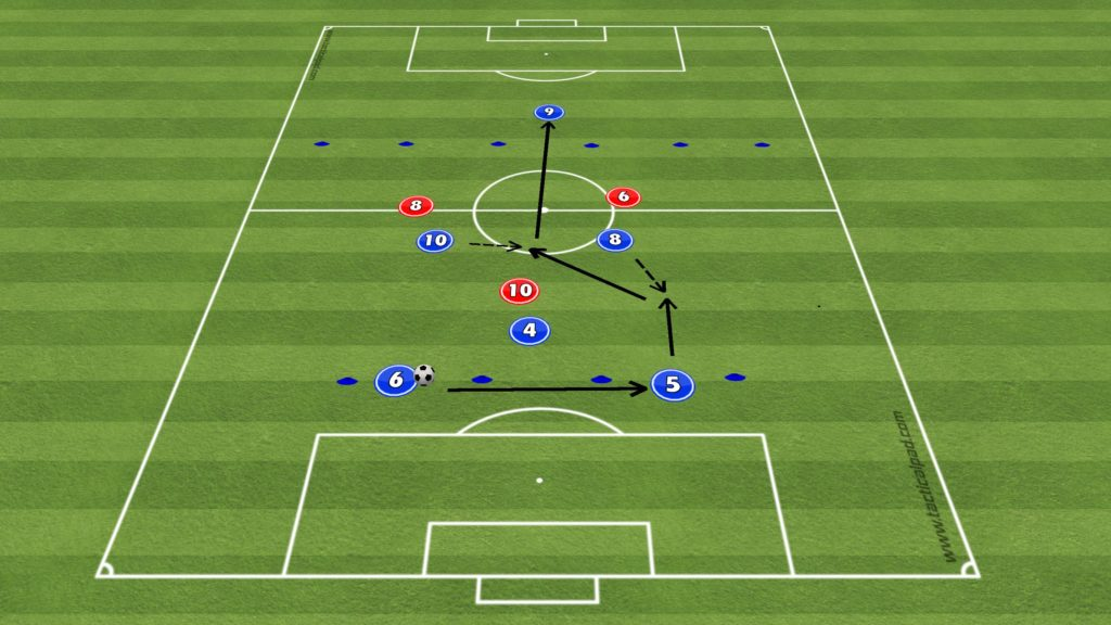 UEFA B Licence Functional Practice - Midfield set up play by Chris Colhoun